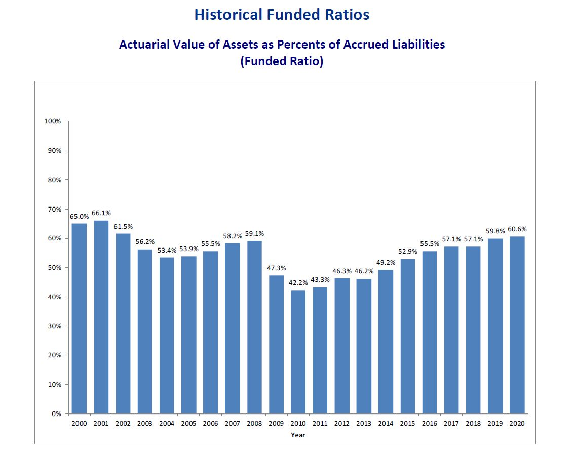 Historical Funded Status Chart with Fiscal Year 2020